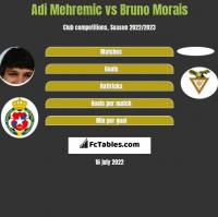 Adi Mehremic vs Bruno Morais h2h player stats
