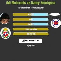 Adi Mehremic vs Danny Henriques h2h player stats