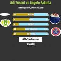 Adi Yussuf vs Angelo Balanta h2h player stats