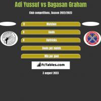 Adi Yussuf vs Bagasan Graham h2h player stats