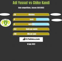 Adi Yussuf vs Chike Kandi h2h player stats