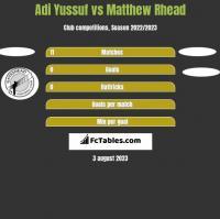 Adi Yussuf vs Matthew Rhead h2h player stats