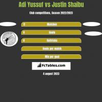 Adi Yussuf vs Justin Shaibu h2h player stats
