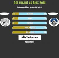 Adi Yussuf vs Alex Reid h2h player stats