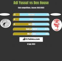 Adi Yussuf vs Ben House h2h player stats