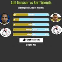 Adil Auassar vs Bart Vriends h2h player stats