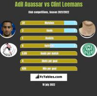Adil Auassar vs Clint Leemans h2h player stats