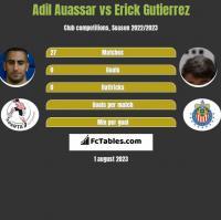 Adil Auassar vs Erick Gutierrez h2h player stats