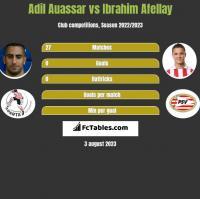Adil Auassar vs Ibrahim Afellay h2h player stats
