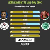 Adil Auassar vs Jay-Roy Grot h2h player stats