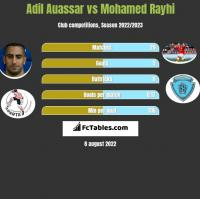 Adil Auassar vs Mohamed Rayhi h2h player stats