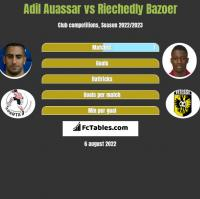 Adil Auassar vs Riechedly Bazoer h2h player stats