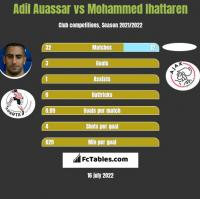 Adil Auassar vs Mohammed Ihattaren h2h player stats
