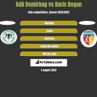 Adil Demirbag vs Baris Dogan h2h player stats