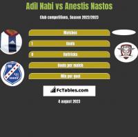 Adil Nabi vs Anestis Nastos h2h player stats