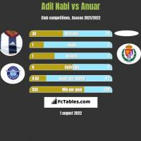 Adil Nabi vs Anuar h2h player stats