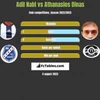 Adil Nabi vs Athanasios Dinas h2h player stats