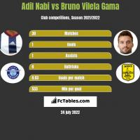 Adil Nabi vs Bruno Vilela Gama h2h player stats