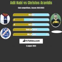 Adil Nabi vs Christos Aravidis h2h player stats
