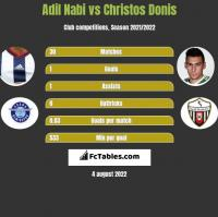 Adil Nabi vs Christos Donis h2h player stats