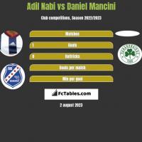 Adil Nabi vs Daniel Mancini h2h player stats