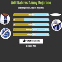 Adil Nabi vs Danny Bejarano h2h player stats
