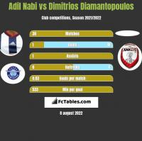 Adil Nabi vs Dimitrios Diamantopoulos h2h player stats