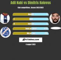 Adil Nabi vs Dimitris Kolovos h2h player stats