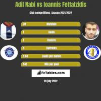 Adil Nabi vs Ioannis Fetfatzidis h2h player stats