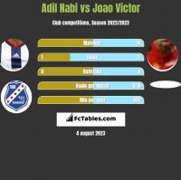 Adil Nabi vs Joao Victor h2h player stats