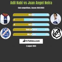 Adil Nabi vs Juan Angel Neira h2h player stats