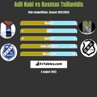 Adil Nabi vs Kosmas Tsilianidis h2h player stats