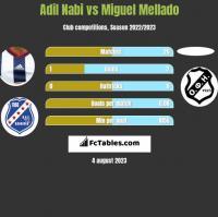 Adil Nabi vs Miguel Mellado h2h player stats