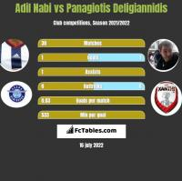 Adil Nabi vs Panagiotis Deligiannidis h2h player stats