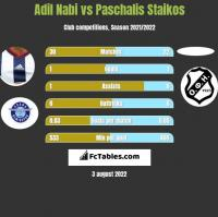 Adil Nabi vs Paschalis Staikos h2h player stats