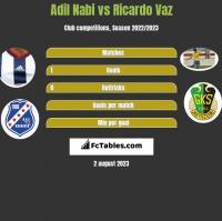 Adil Nabi vs Ricardo Vaz h2h player stats