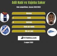 Adil Nabi vs Vajeba Sakor h2h player stats