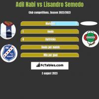 Adil Nabi vs Lisandro Semedo h2h player stats