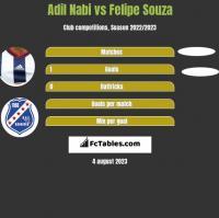 Adil Nabi vs Felipe Souza h2h player stats