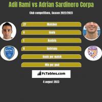 Adil Rami vs Adrian Sardinero Corpa h2h player stats