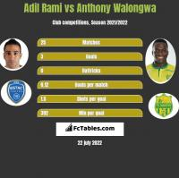 Adil Rami vs Anthony Walongwa h2h player stats
