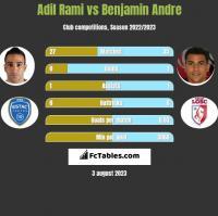Adil Rami vs Benjamin Andre h2h player stats