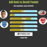 Adil Rami vs Benoit Poulain h2h player stats