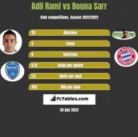 Adil Rami vs Bouna Sarr h2h player stats