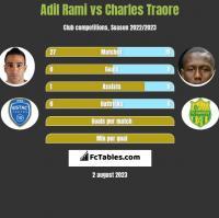 Adil Rami vs Charles Traore h2h player stats