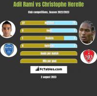 Adil Rami vs Christophe Herelle h2h player stats