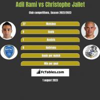 Adil Rami vs Christophe Jallet h2h player stats