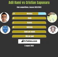Adil Rami vs Cristian Sapunaru h2h player stats
