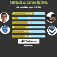 Adil Rami vs Damien Da Silva h2h player stats