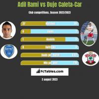 Adil Rami vs Duje Caleta-Car h2h player stats